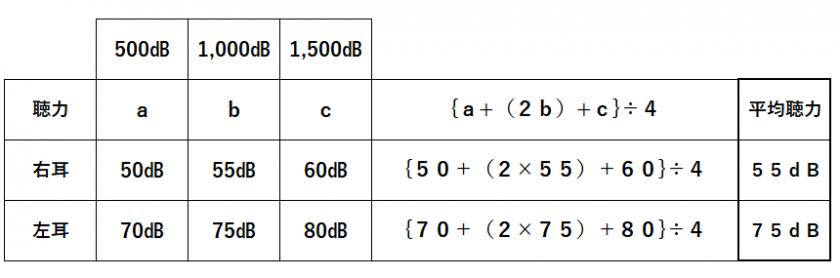 難聴の四分法平均聴力を計算する例