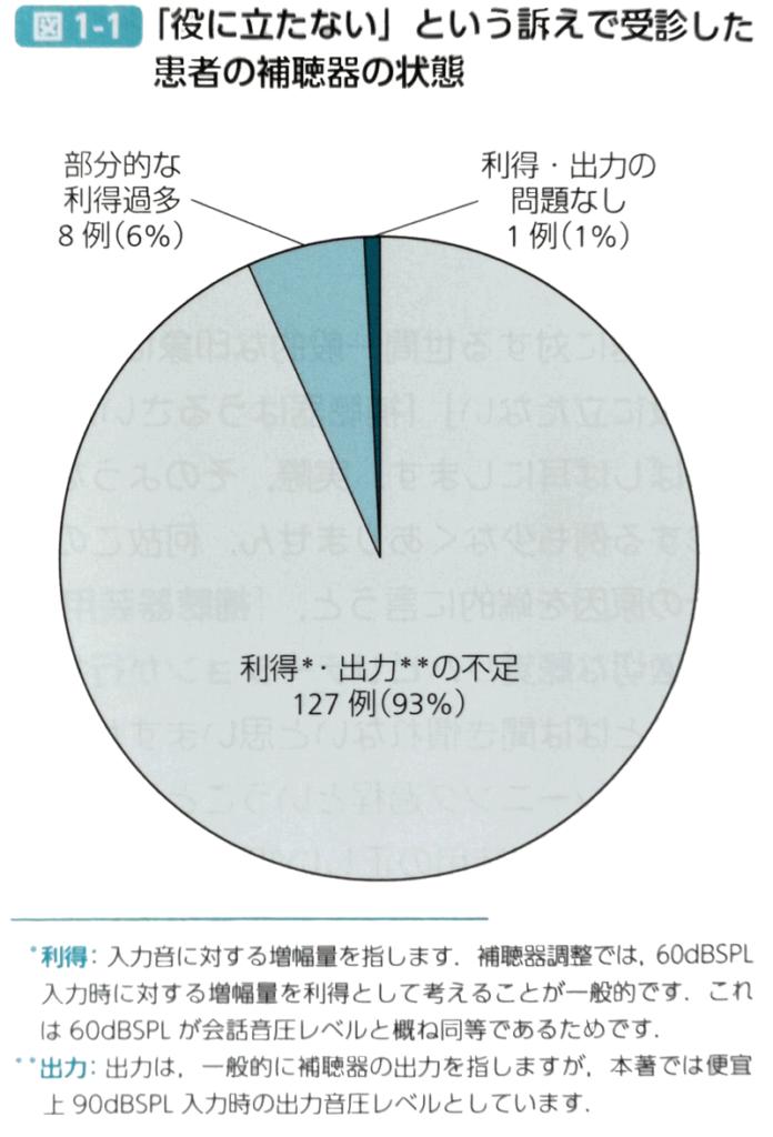 再調整が必要だった人の比率のグラフ