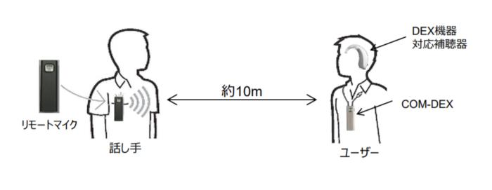 リモートマイクとCOM-DEX、画像はワイデックス社より引用