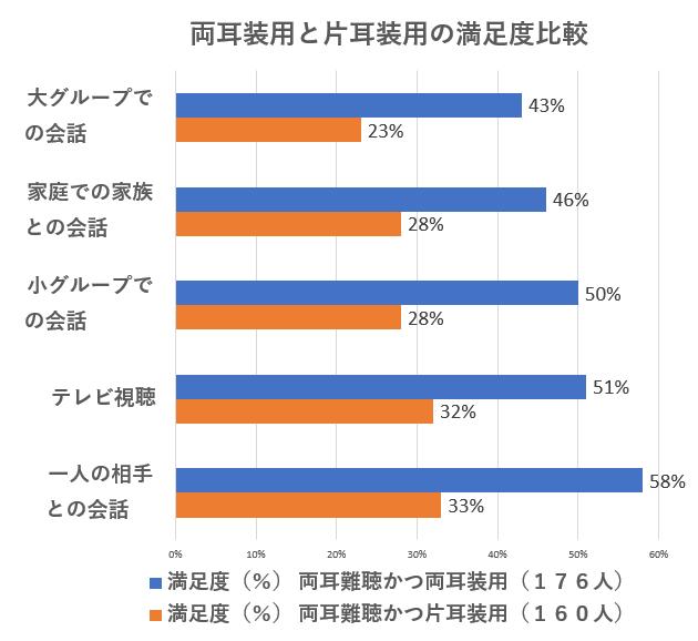 両耳装用と片耳装用の満足度比較、引用元:一般社団法人日本補聴器工業会調べ JapanTrac2018調査報告