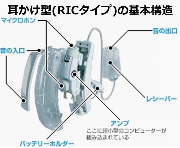 耳かけ型(RICタイプ)の基本構造