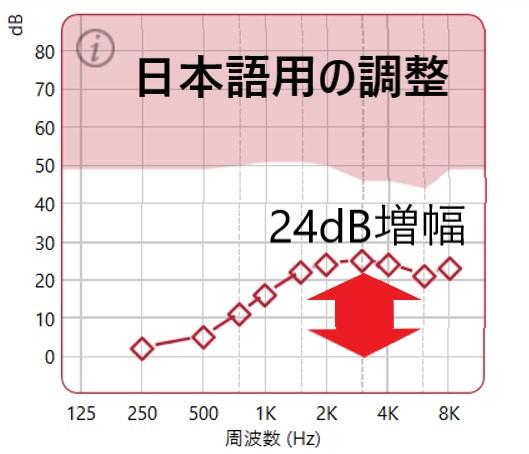 日本語用の調整