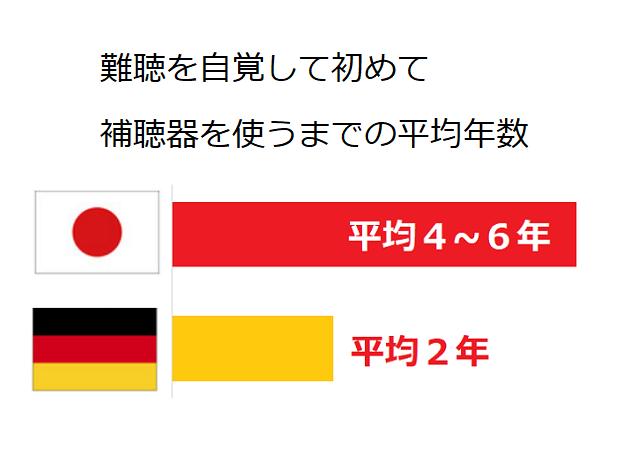 日本は平均4~6年、ドイツは平均2年
