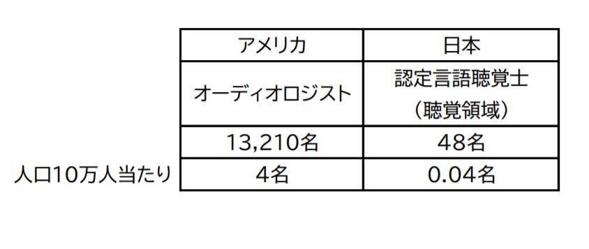 聴覚と補聴器の専門家の10万人の人口比を、米国と日本で比較したグラフ