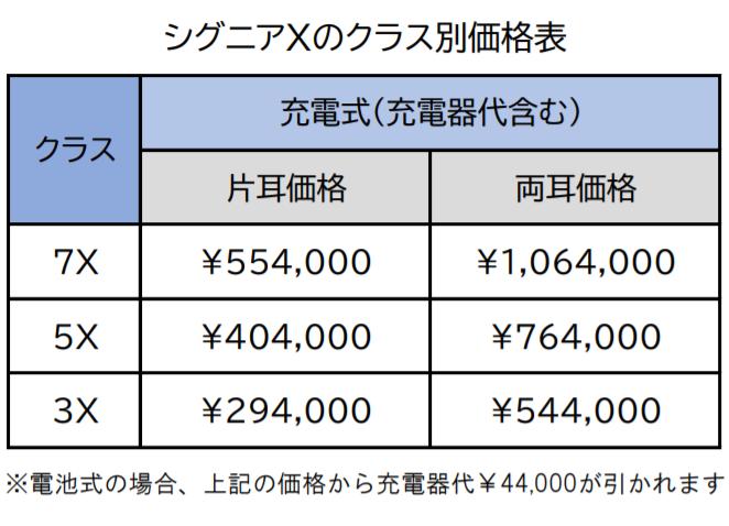 シグニアXのクラス別価格表