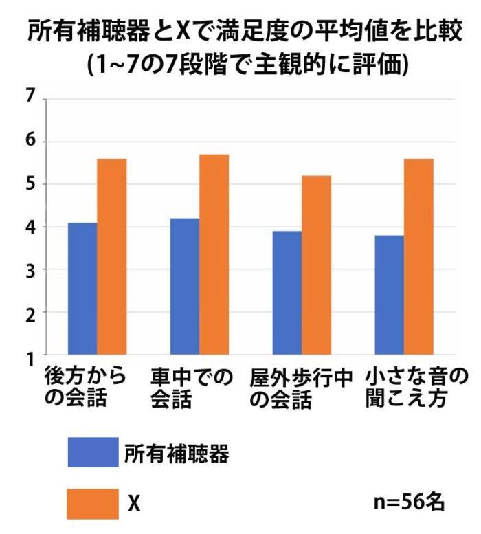 所有補聴器とXの満足度の平均値を比較