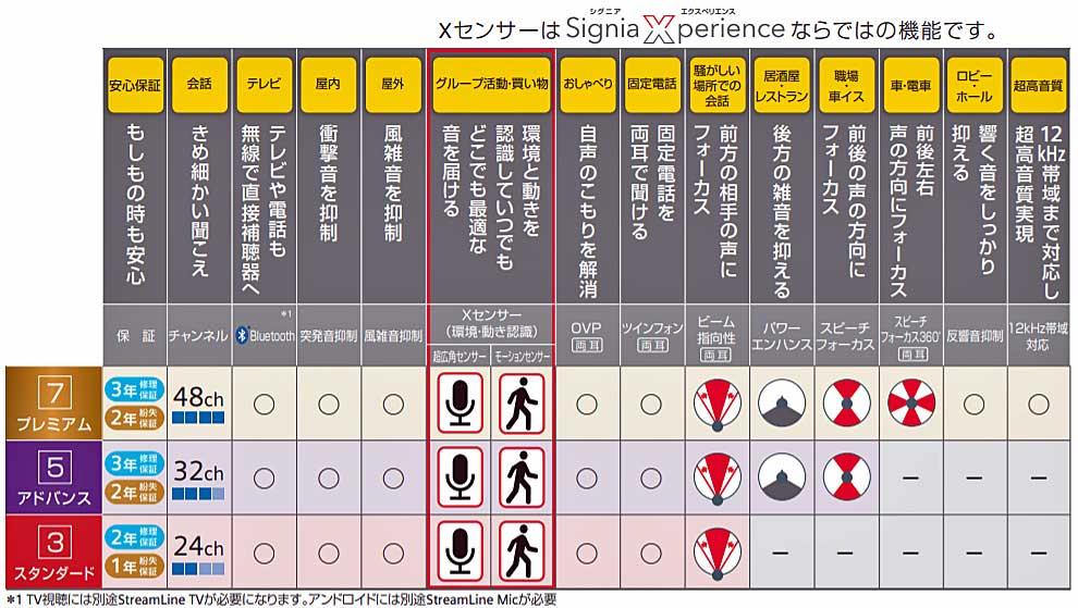 シグニアX機能表