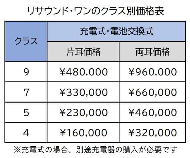 リサウンド・ワンの価格表