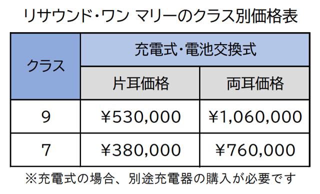 リサウンド・ワン マリー価格表