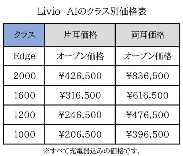 リビオAI価格表