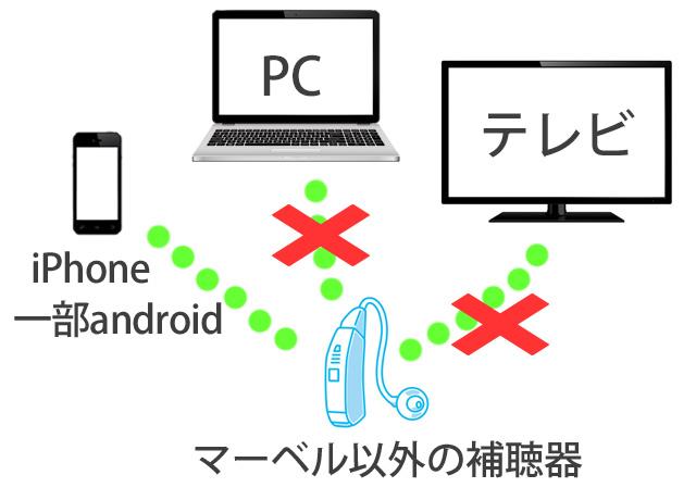 マーベル以外の補聴器はiPhoneと一部のandroidしか繋がらない