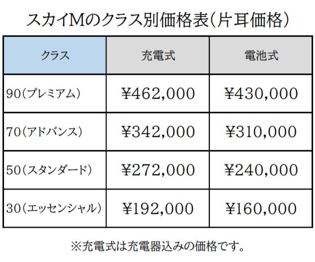 スカイM価格表
