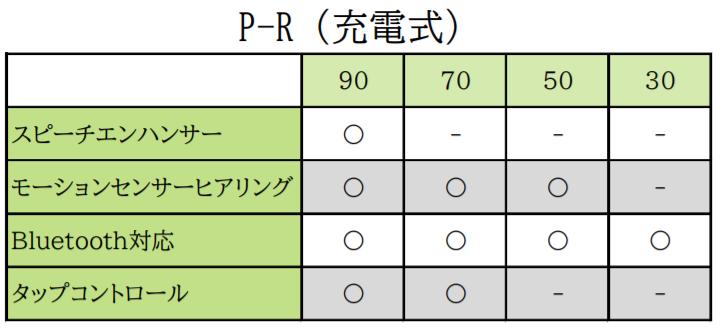 P-R機能表
