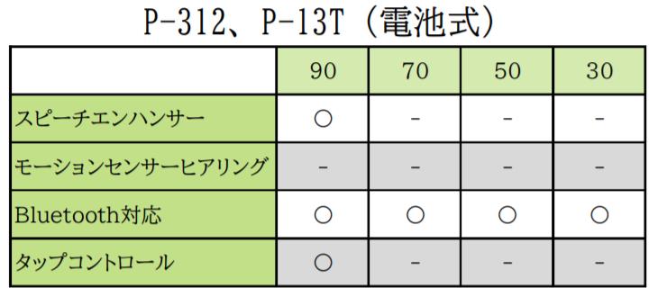 P-312,P-13T機能表